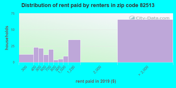 82513 rent paid by renters