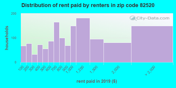 82520 rent paid by renters