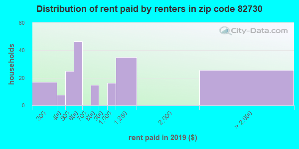 82730 rent paid by renters