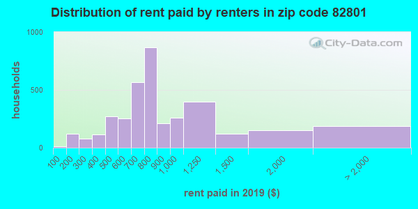 82801 rent paid by renters