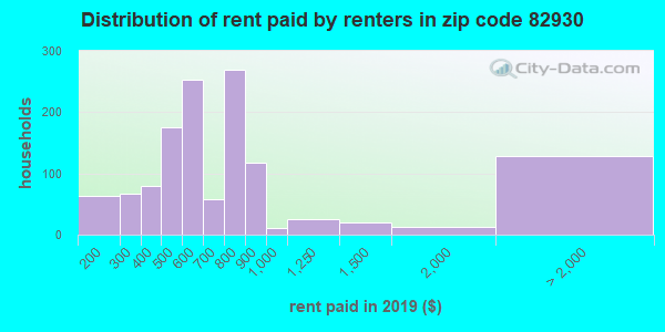 82930 rent paid by renters