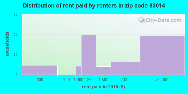 83014 rent paid by renters