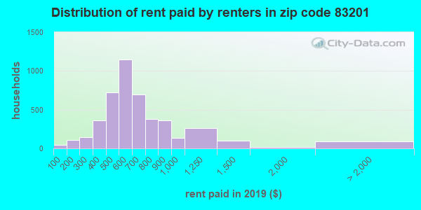 83201 rent paid by renters