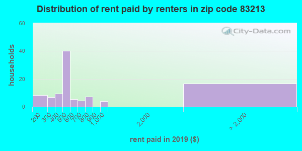 83213 rent paid by renters