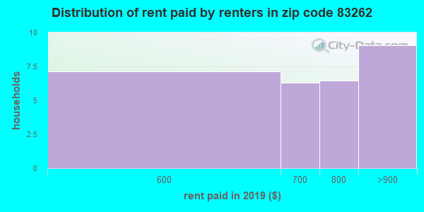 83262 rent paid by renters