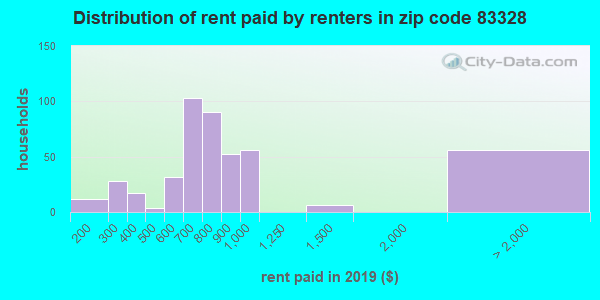 83328 rent paid by renters