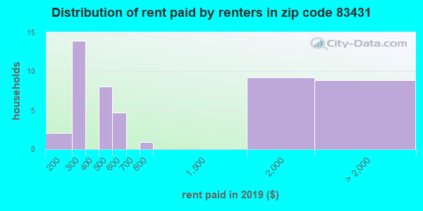 83431 rent paid by renters