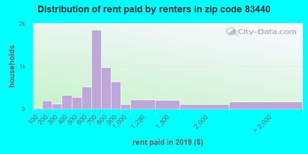 83440 rent paid by renters