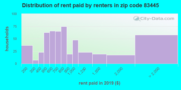 83445 rent paid by renters