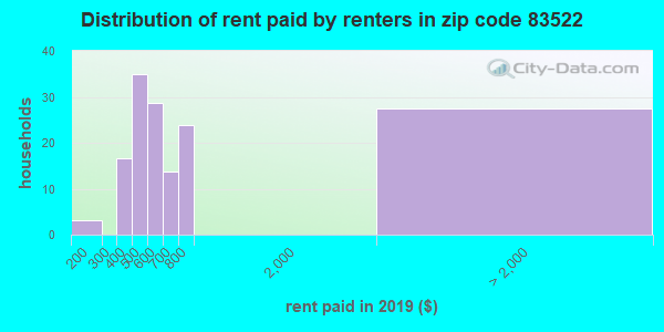 83522 rent paid by renters