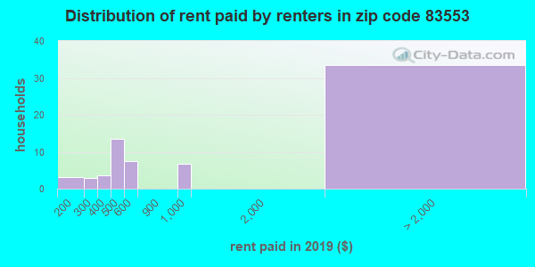 83553 rent paid by renters
