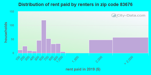83676 rent paid by renters