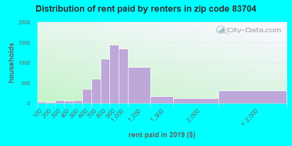 83704 rent paid by renters