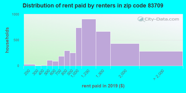 83709 rent paid by renters