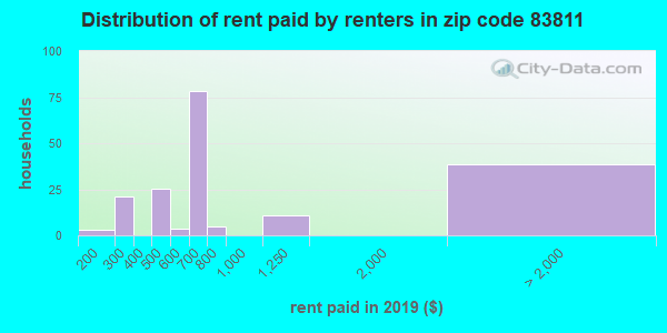 83811 rent paid by renters