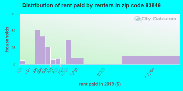 83849 rent paid by renters