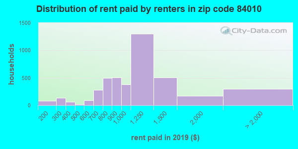 84010 rent paid by renters