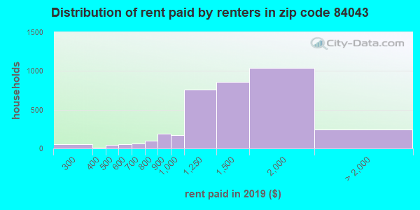 84043 rent paid by renters