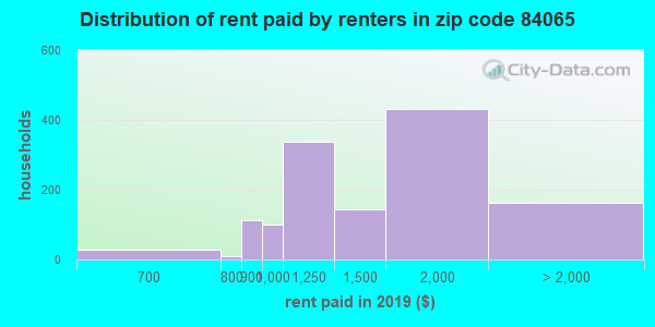 84065 rent paid by renters
