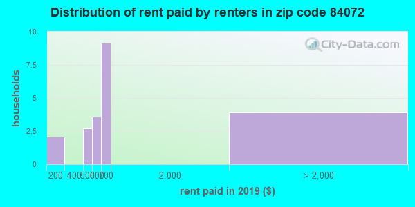 84072 rent paid by renters