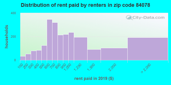84078 rent paid by renters