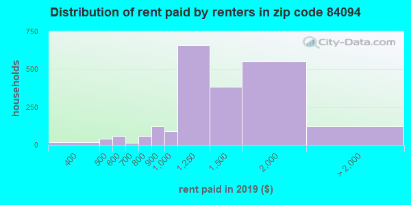 84094 rent paid by renters