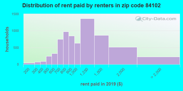 84102 rent paid by renters