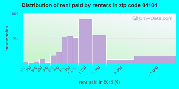 84104 rent paid by renters