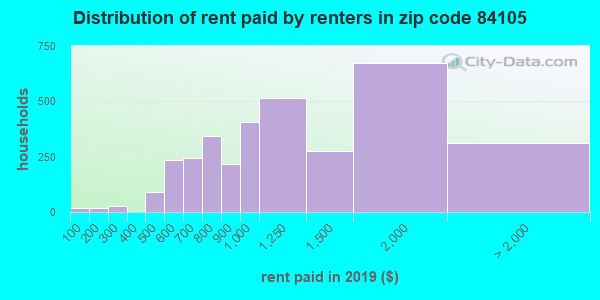 84105 rent paid by renters
