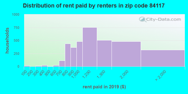 84117 rent paid by renters