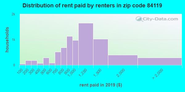 84119 rent paid by renters