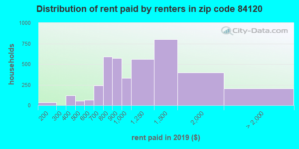 84120 rent paid by renters