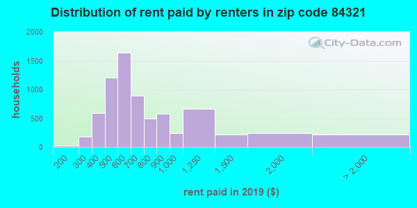84321 rent paid by renters