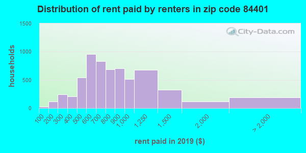 84401 rent paid by renters