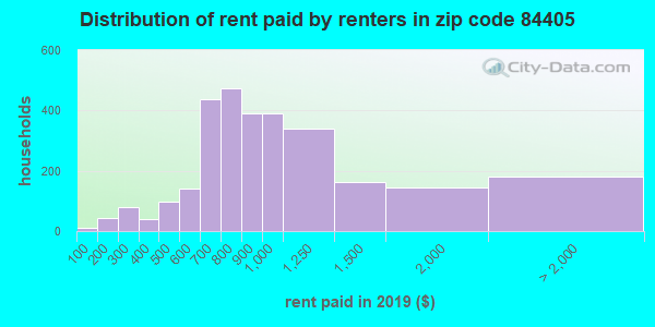 84405 rent paid by renters