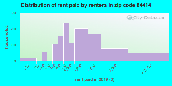 84414 rent paid by renters