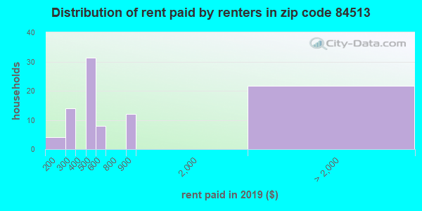 84513 rent paid by renters
