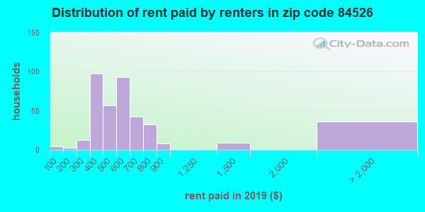 84526 rent paid by renters