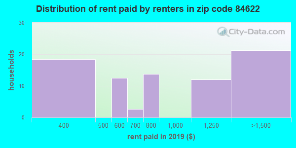 84622 rent paid by renters