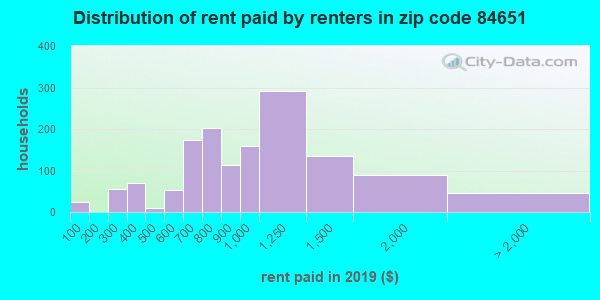 84651 rent paid by renters