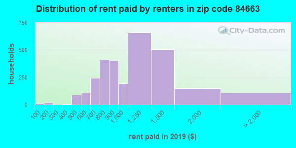 84663 rent paid by renters