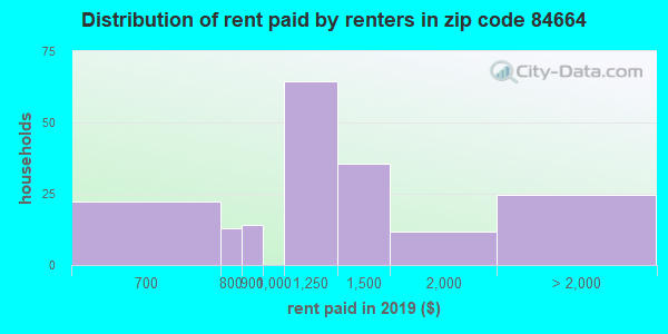 84664 rent paid by renters