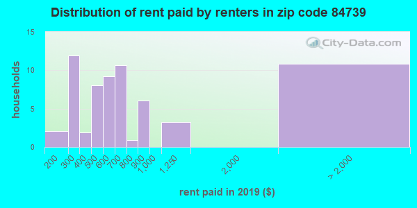 84739 rent paid by renters