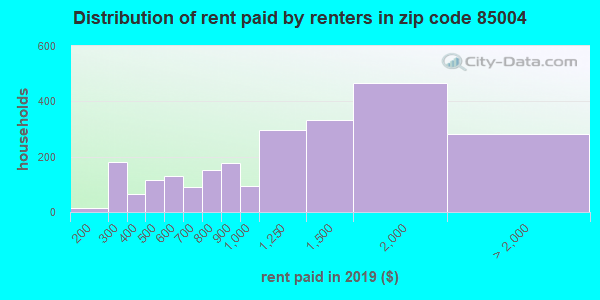 85004 rent paid by renters