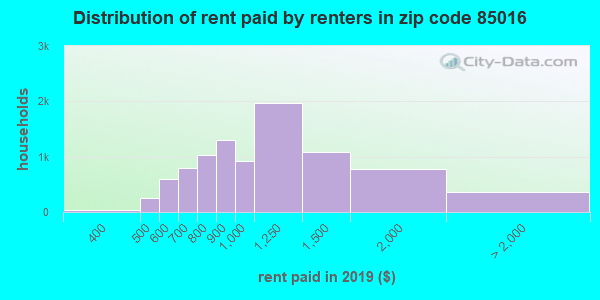 85016 rent paid by renters