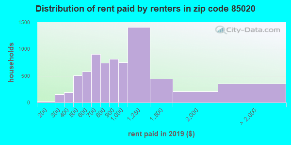 85020 rent paid by renters