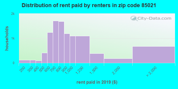 85021 rent paid by renters