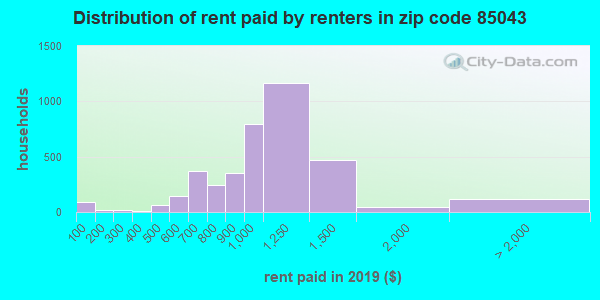 85043 rent paid by renters