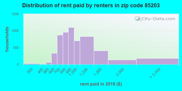 85203 rent paid by renters