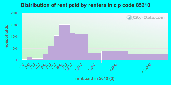 85210 rent paid by renters